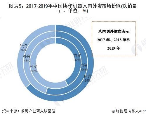 图表5:2017-2019年中国协作机器人内外资市场份额(以销量计,单位:%)