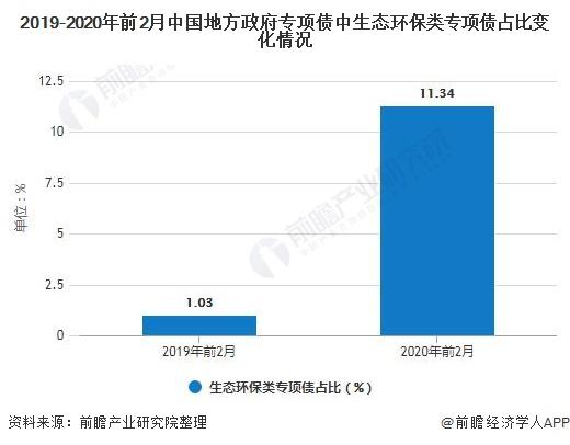 2019-2020年前2月中国地方政府专项债中生态环保类专项债占比变化情况