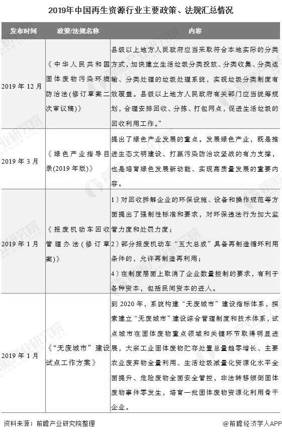 2019年中国再生资源行业主要政策、法规汇总情况