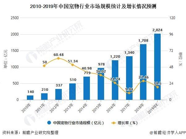 2010-2019年中国宠物行业市场规模统计及增长情况预测