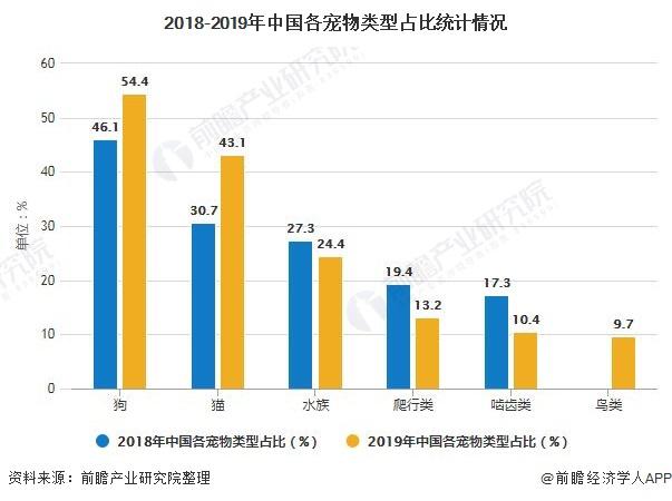 2018-2019年中国各宠物类型占比统计情况