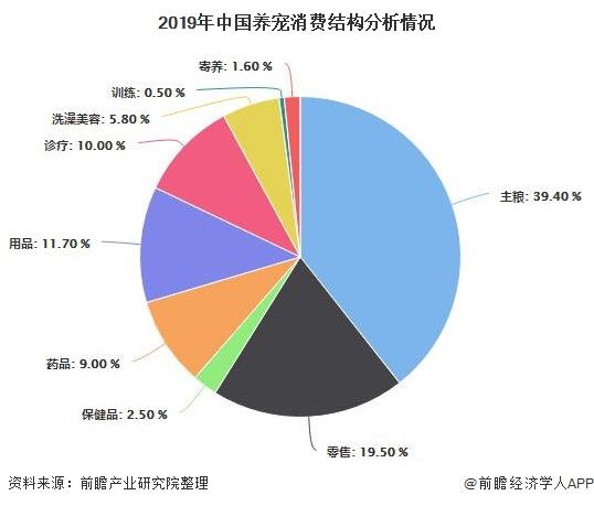 2019年中国养宠消费结构分析情况