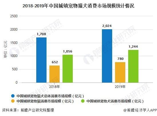 2018-2019年中国城镇宠物猫犬消费市场规模统计情况