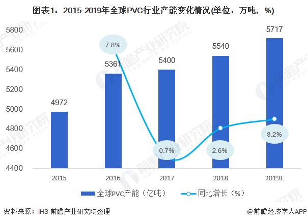 图表1:2015-2019年全球PVC行业产能改变情况(单位:万吨,%)