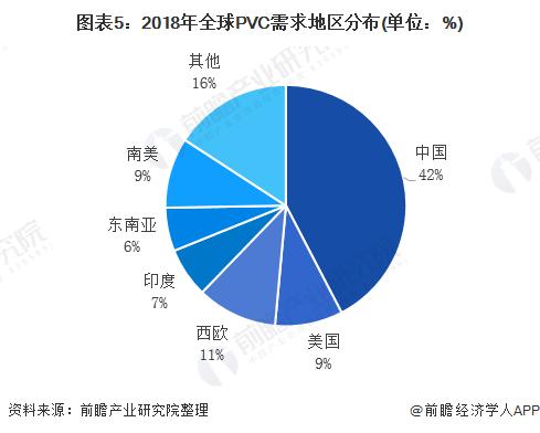 图表5:2018年全球PVC需求地区分布(单位:%)