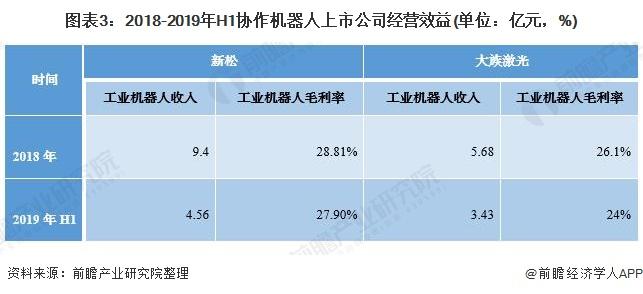 图表3:2018-2019年H1协作机器人上市公司经营效益(单位:亿元,%)