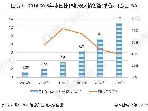 图表1:2014-2019年中国协作机器人销售额(单位:亿元,%)