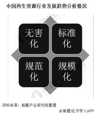 中国再生资源行业发展趋势分析情况