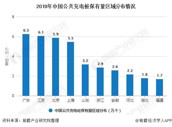 2019年中国公共充电桩保有量区域分布情况