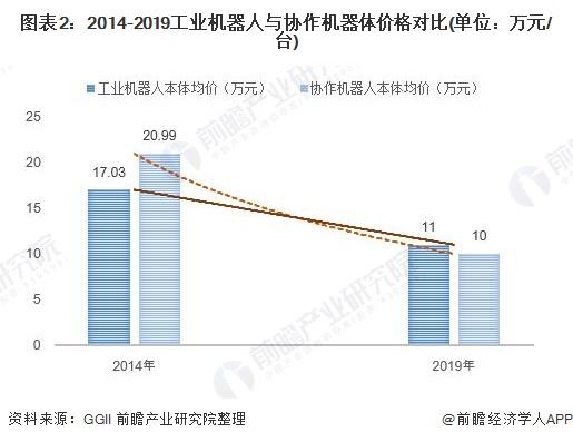 图表2:2014-2019工业机器人与协作机器体价格对比(单位:万元/台)