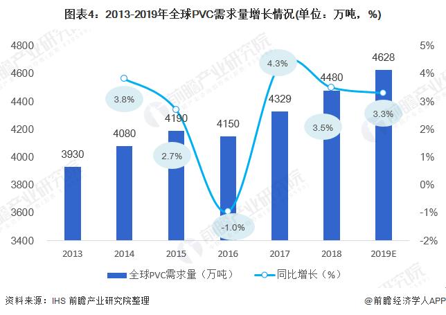 图表4:2013-2019年全球PVC需求量增长情况(单位:万吨,%)