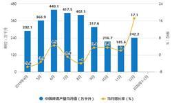 2020年1-2月中国<em>啤酒</em>行业市场分析:产量突破300万千升 进口量突破7000万升