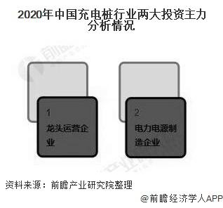 2020年中国充电桩行业两大投资主力分析情况
