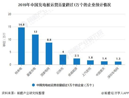 2019年中国充电桩运营总量超过1万个的企业统计情况