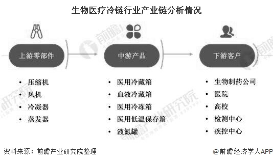 生物医疗冷链行业产业链分析情况