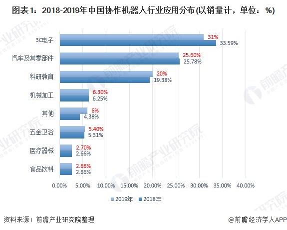 图表1:2018-2019年中国协作机器人行业应用分布(以销量计,单位:%)