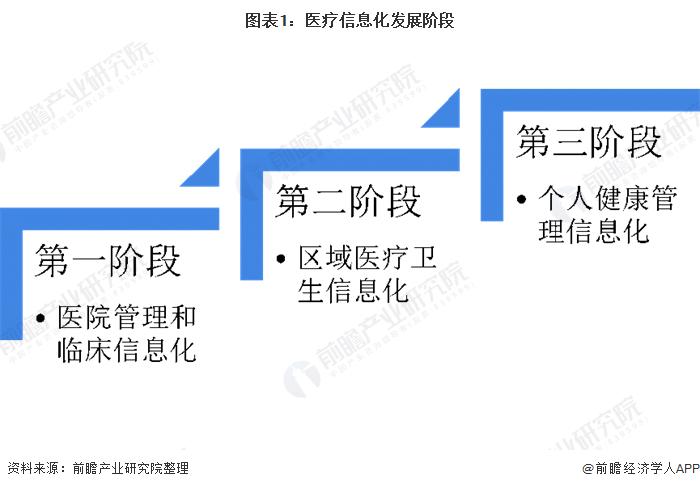 图表1:医疗信息化发展阶段