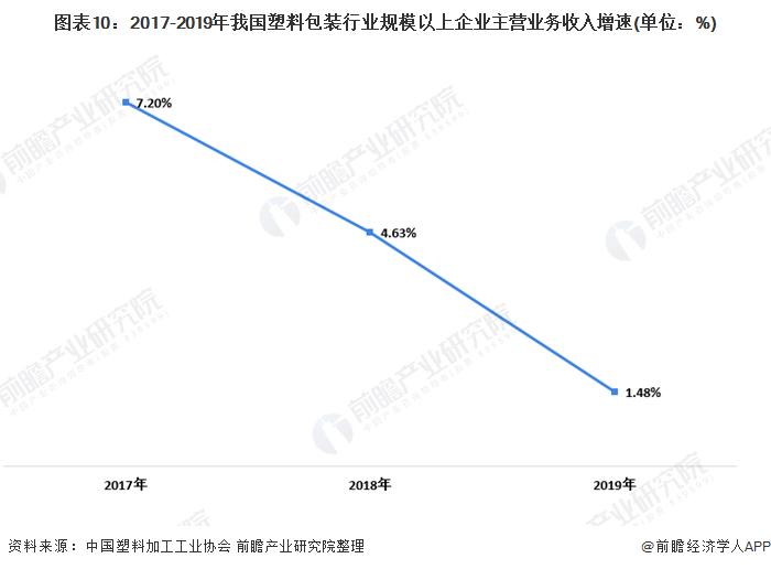 图表10:2017-2019年我国塑料包装行业规模以上企业主营业务收入增速(单位:%)