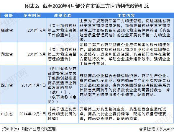 图表2:截至2020年4月部分省市第三方医药物流政策汇总