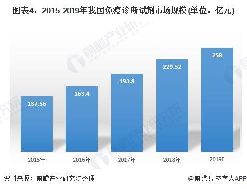 图表4:2015-2019年我国免疫诊断试剂市场规模(单位:亿元)