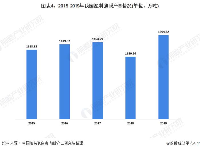 图表4:2015-2019年我国塑料薄膜产量情况(单位:万吨)