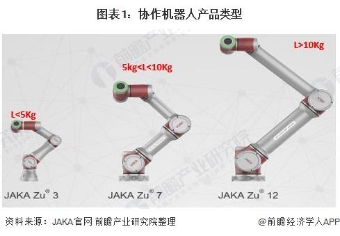 图表1:协作机器人产品类型