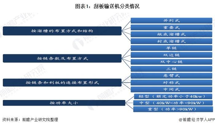 图表1:刮板输送机分类情况