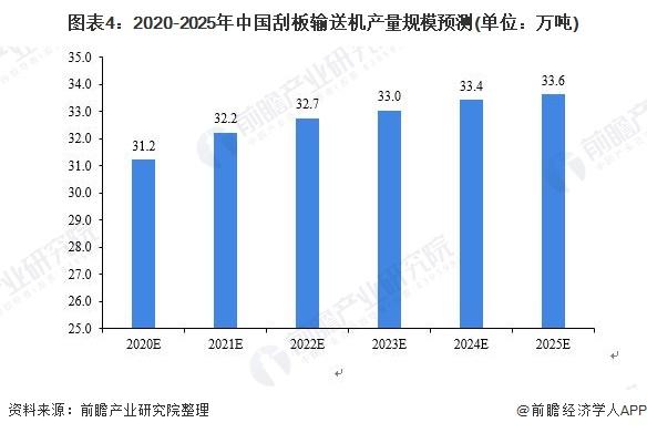 图表4:2020-2025年中国刮板输送机产量规模预测(单位:万吨)