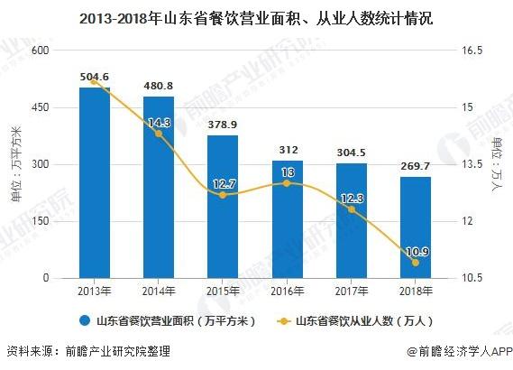 2013-2018年山东省餐饮营业面积、从业人数统计情况