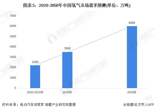 图表3:2020-2050年中国氢气市场需求预测(单位:万吨)