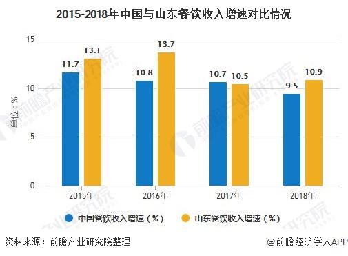 2015-2018年中国与山东餐饮收入增速对比情况