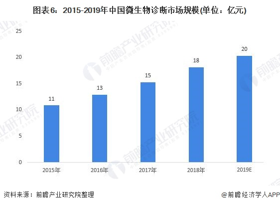 图表6:2015-2019年中国微生物诊断市场规模(单位:亿元)