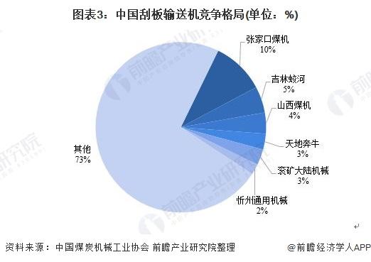图表3:中国刮板输送机竞争格局(单位:%)