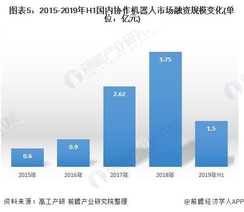 图表5:2015-2019年H1国内协作机器人市场融资规模变化(单位:亿元)