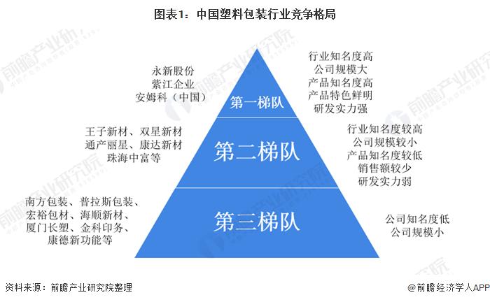图表1:中国塑料包装行业竞争格局