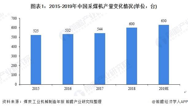 图表1:2015-2019年中国采煤机产量变化情况(单位:台)