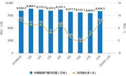 2020年1-2月中国钢铁行业产量现状分析 <em>粗</em><em>钢</em>产量超1.5亿吨、生铁产量超1.3亿吨