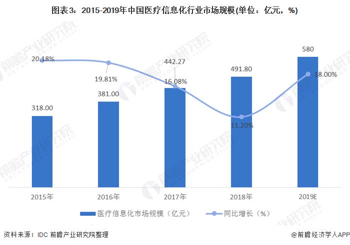 图表3:2015-2019年中国医疗信息化行业市场规模(单位:亿元,%)