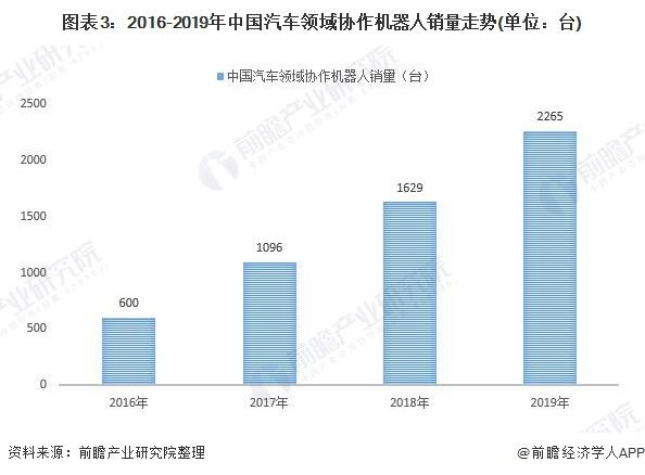 图表3:2016-2019年中国汽车领域协作机器人销量走势(单位:台)