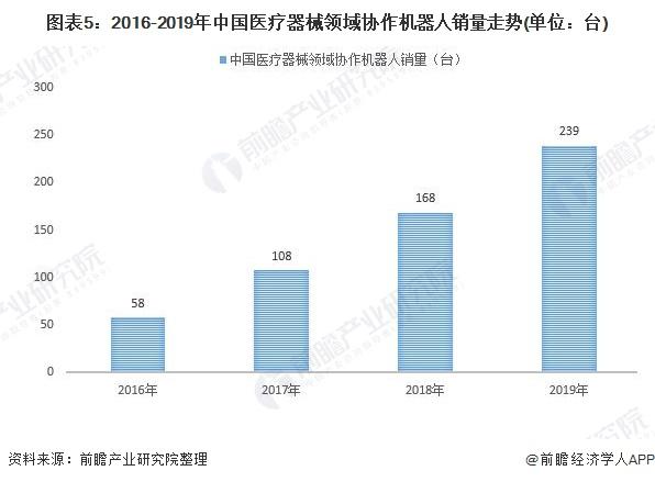 图表5:2016-2019年中国医疗器械领域协作机器人销量走势(单位:台)