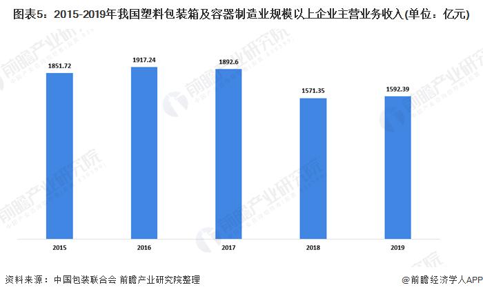 图表5:2015-2019年我国塑料包装箱及容器制造业规模以上企业主营业务收入(单位:亿元)