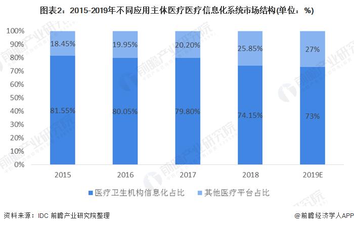 图表2:2015-2019年不同应用主体医疗医疗信息化系统市场结构(单位:%)