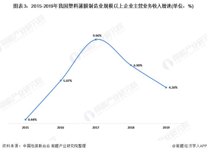 图表3:2015-2019年我国塑料薄膜制造业规模以上企业主营业务收入增速(单位:%)