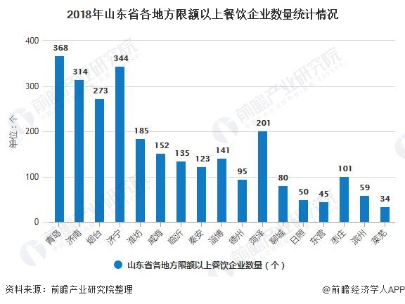 2018年山东省各地方限额以上餐饮企业数量统计情况