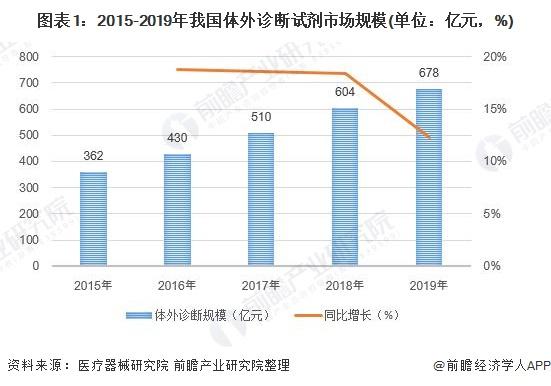 图表1:2015-2019年我国体外诊断试剂市场规模(单位:亿元,%)