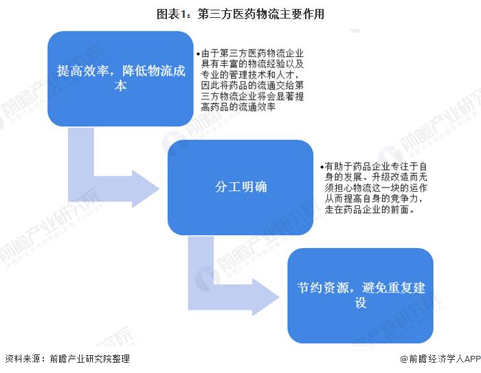 图表1:第三方医药物流主要作用