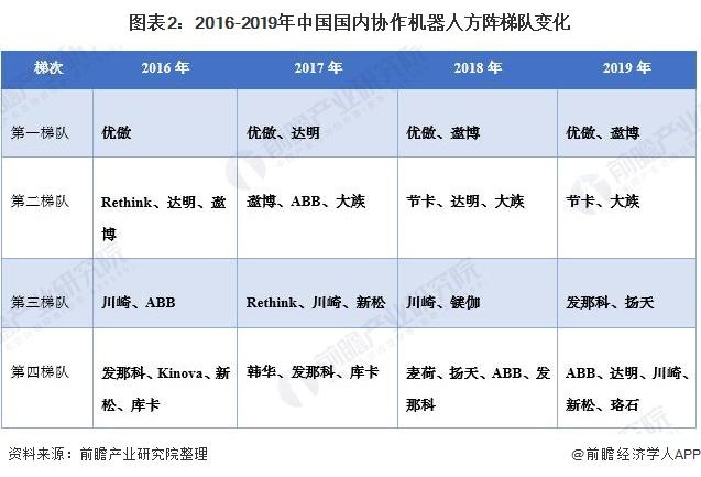 图表2:2016-2019年中国国内协作机器人方阵梯队变化