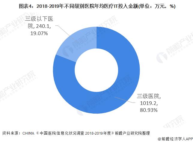 图表4:2018-2019年不同级别医院年均医疗IT投入金额(单位:万元,%)