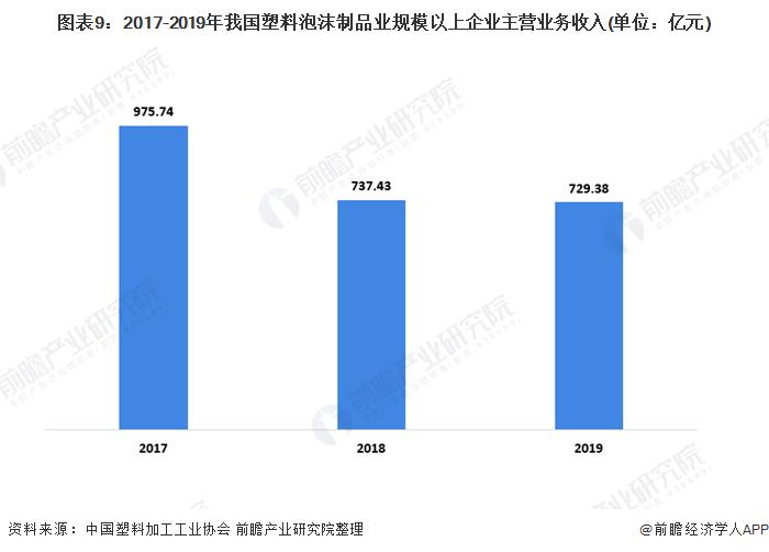 图表9:2017-2019年我国塑料泡沫制品业规模以上企业主营业务收入(单位:亿元)