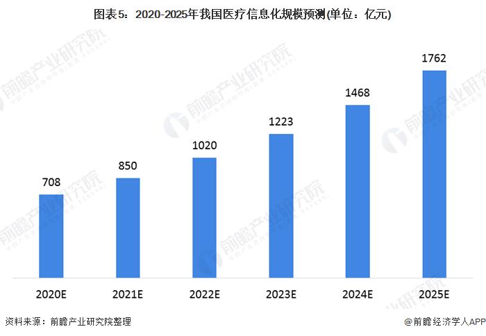 图表5:2020-2025年我国医疗信息化规模预测(单位:亿元)